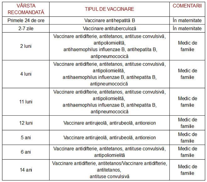 vaccinuri-la-copii